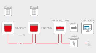 Schéma zapojení fotovoltaického systému s mikroměniči