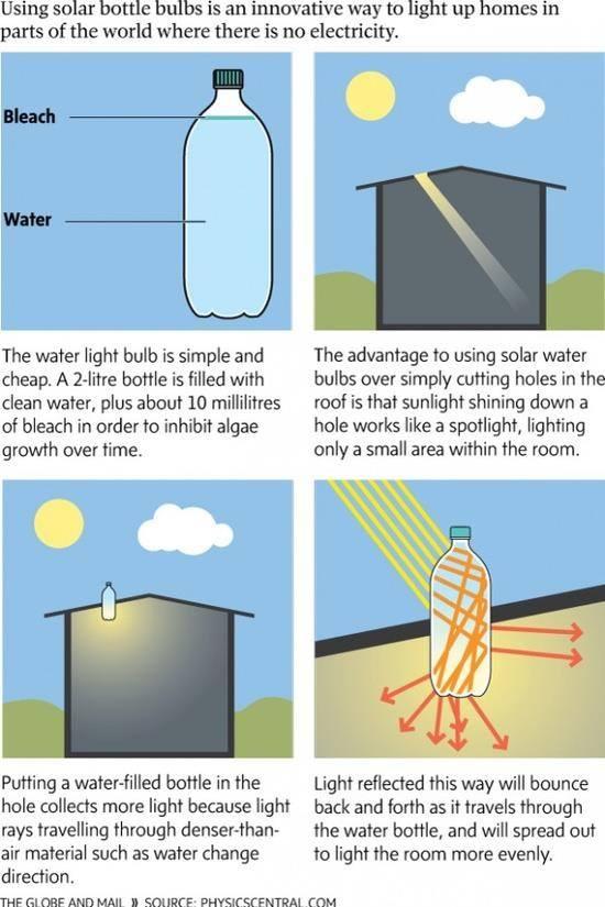 """Návod na vyrobení """"solární žárovky"""" za pětikorunu"""
