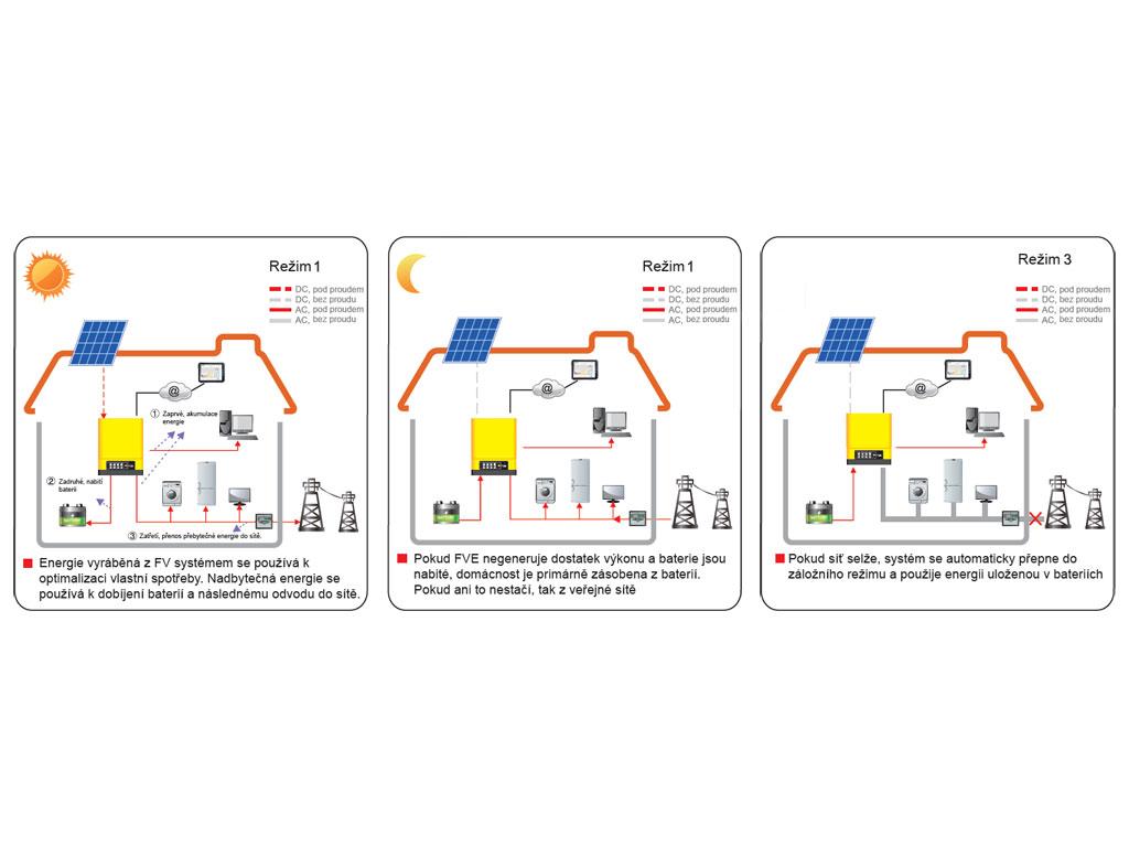 Režimy provozu hybridního systému GoodWe EM