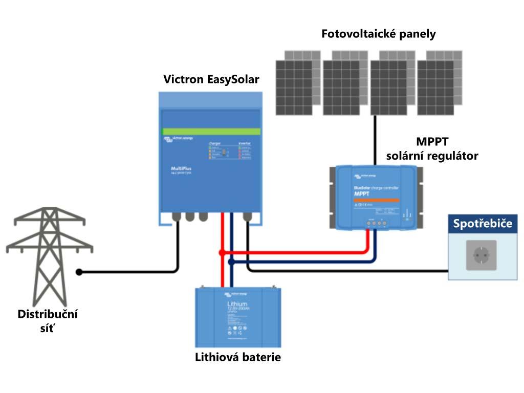 Zapojení hybridního systému Victron EasySolar