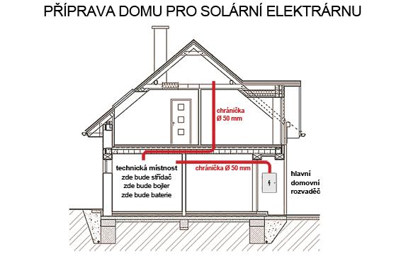 Příprava rodinného domu na instalaci fotovoltaických panelů