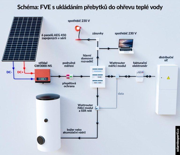 Schéma zapojení fotovoltaické elektrárny s regulátorem ukládáním přebytků do ohřevu teplé vody