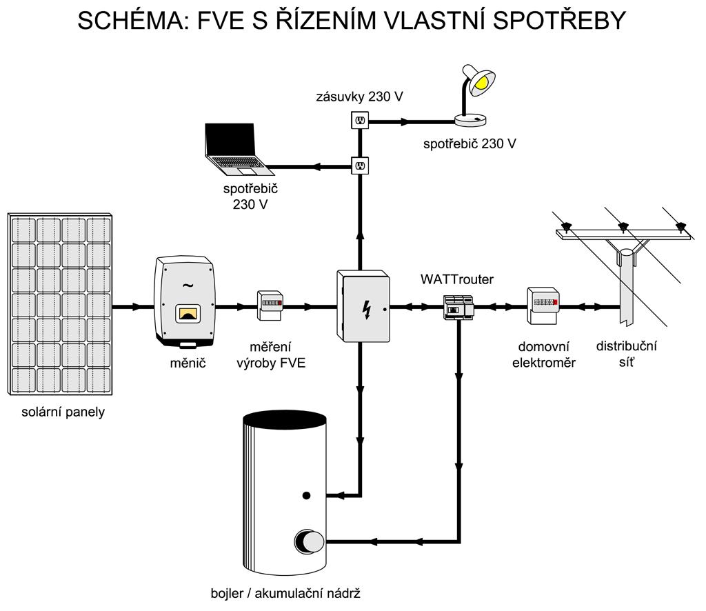 Schéma zapojení fotovoltaické elektrárny s WATTrouterem