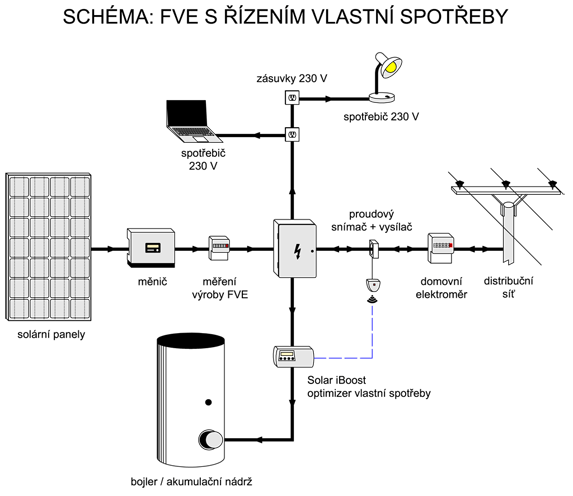 Schéma zapojení fotovoltaické elektrárny s optimizerem Solar iBoost