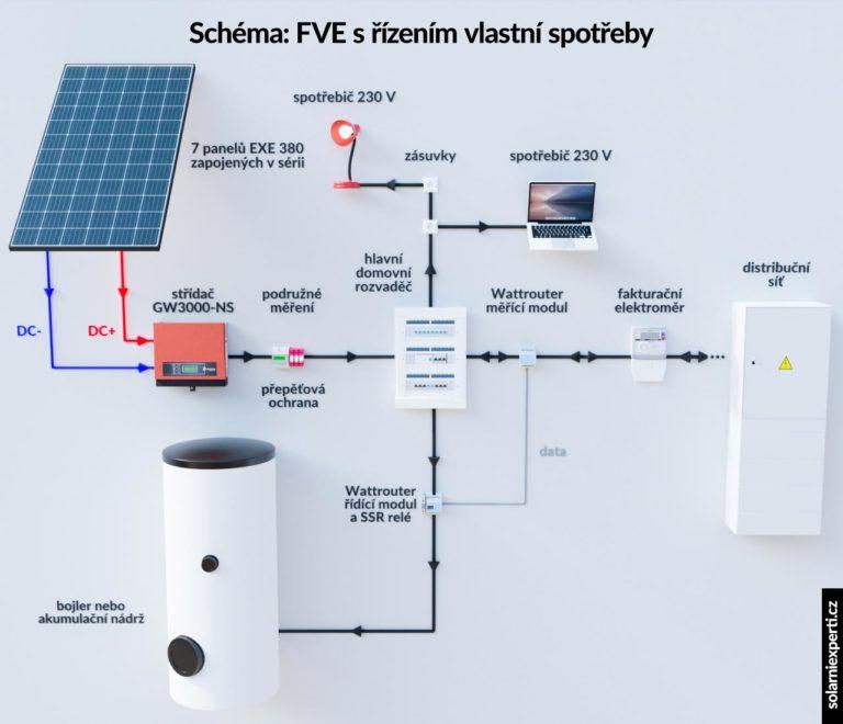 Schéma zapojení fotovoltaické elektrárny s regulátorem Wattrouter