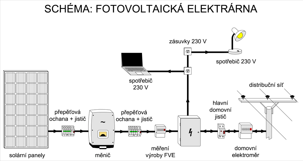 Schéma zapojení fotovoltaické elektrárny (FVE)