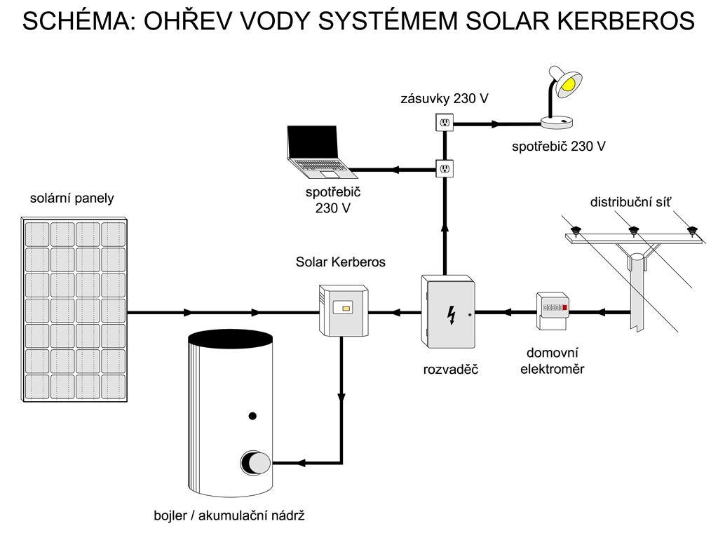 Schéma zapojení fotovoltaického ohřevu vody Solar Kerberos