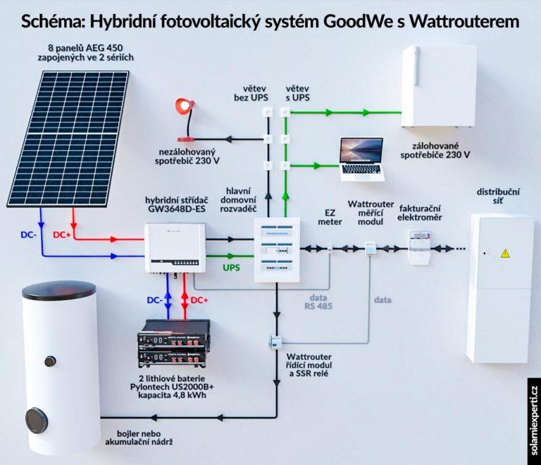 Schéma zapojení hybridní elektrárny GoodWe s ohřevem vody