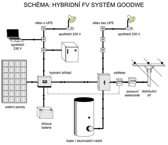 Schéma zapojení hybridní solární elektrárny GoodWe EM