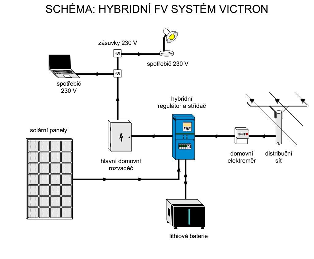 Schéma zapojení hybridní solární elektrárny Victron EasySolar