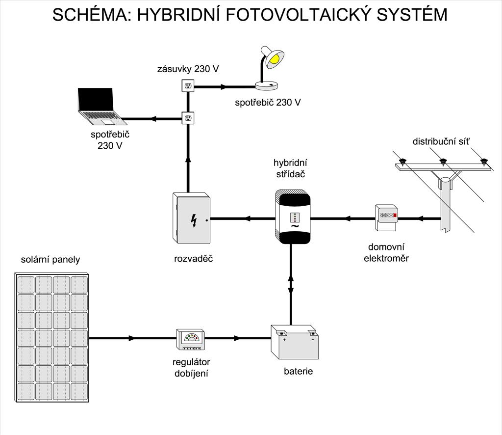 Hybridní fotovoltaický systém s akumulátory