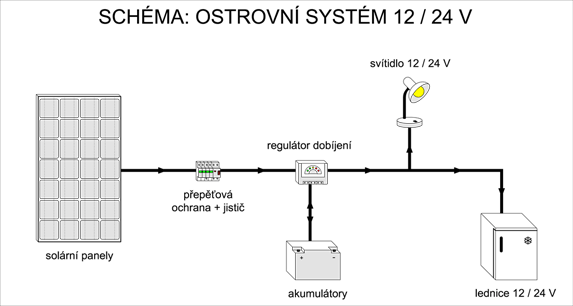 Schéma zapojení ostrovního systému 12V a 24V