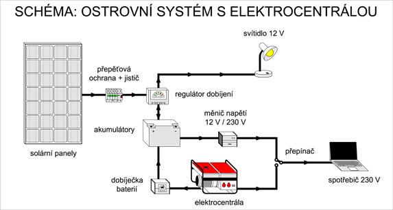 Schéma zapojení ostrovního systému s elektrocentrálou