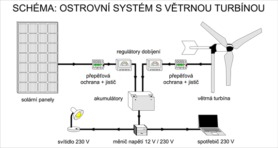 Schéma zapojení ostrovního systému s větrníkem
