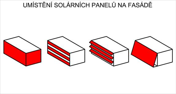 Způsoby montáže solárních panelů na fasádu